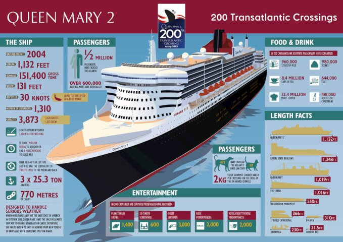 Cunard - Queen Mary's 200th-Transatlantic-Crossing-Infographic